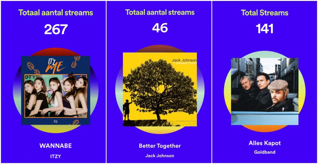 Aantal streams spotify wrapped