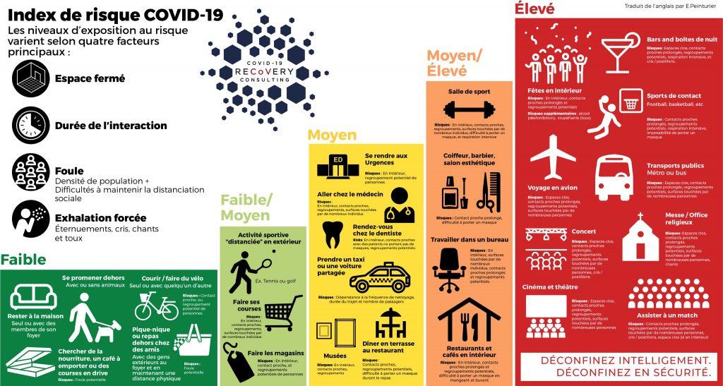 Un index sur les risques de contamination au covid-19