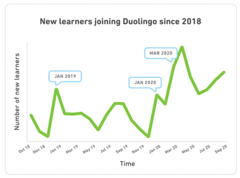 Duolingo gebruikers