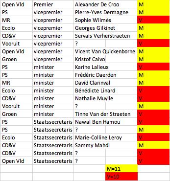 mogelijke ministers en staatssecretarissen