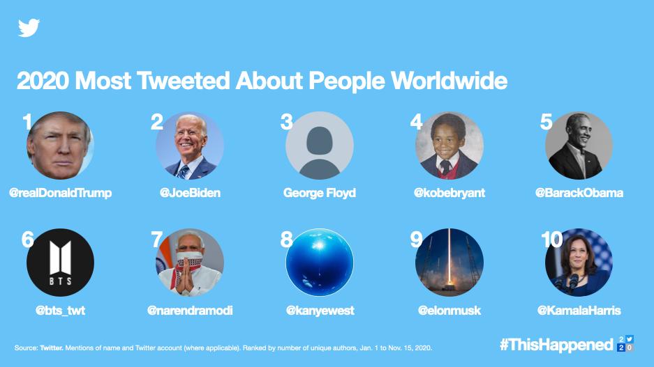 Twitter personen