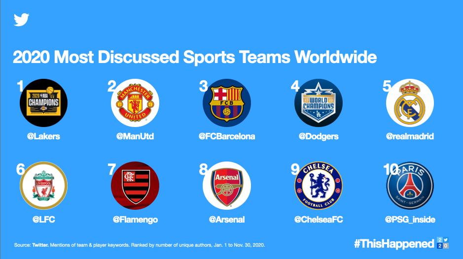 Twitter teams