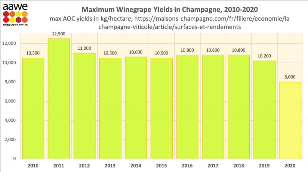 Tabel champagne akkoord