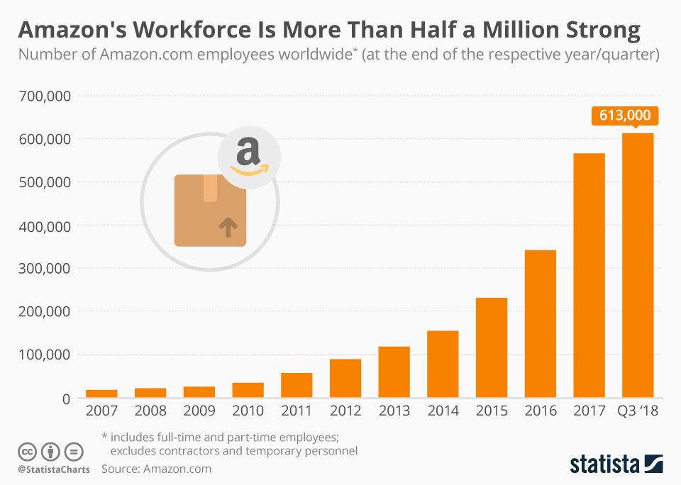 Infographic: Amazon