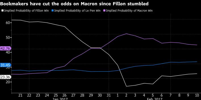 MAcron-Le Pen poll