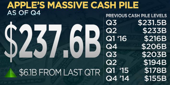 apple-cash-pile