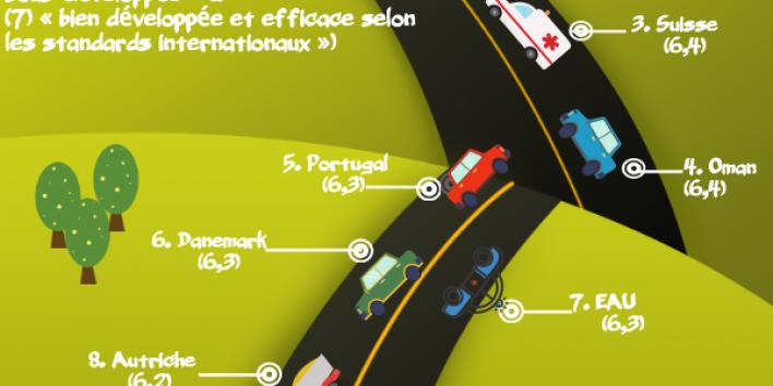 Quels sont les pays avec la meilleure infrastructure routièr