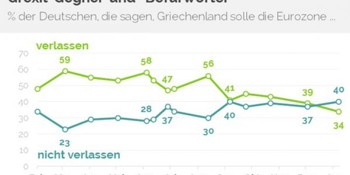 Grexit-poll in Germany